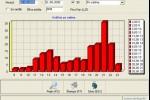 WUGO Statistika - Izvještaj - Grafikon u programskom paketu  WUGOwindows ugostiteljstvo